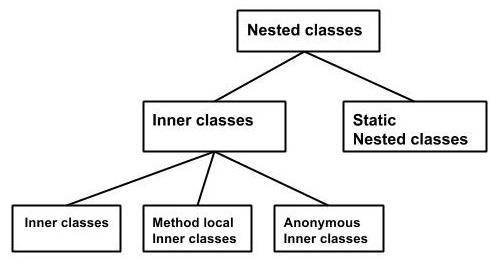 inner_classes