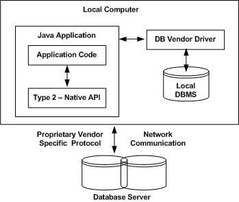 DBMS Driver type 2