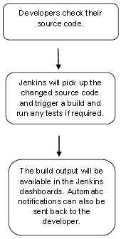 Why Jenkins