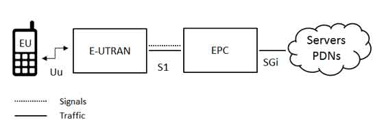 Lte 4g optimisation and r d lte network architecture for E utran architecture