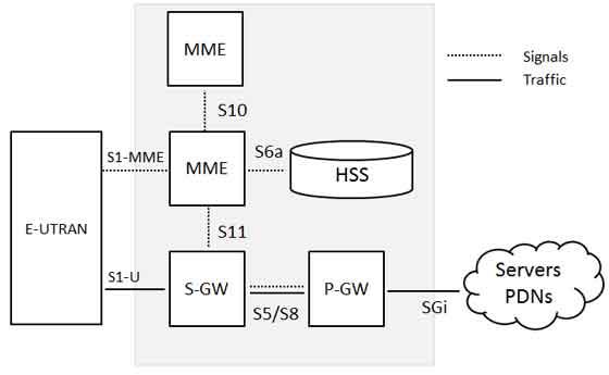 Lte network architecture for Architecture lte