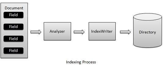 Indexing Process