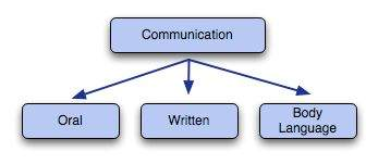 Communication Method