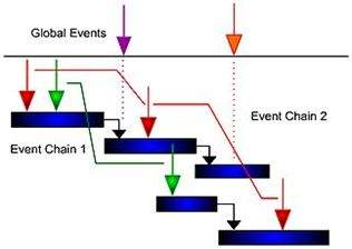 Event Chain Diagrams