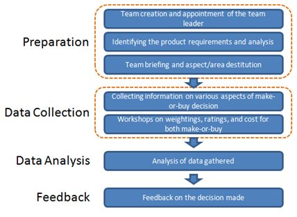 Purchase a dissertation model