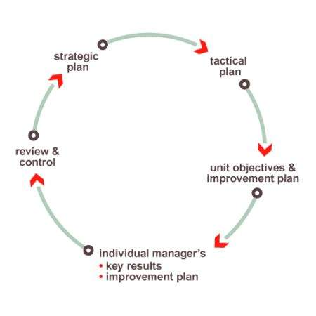 operational motivational plans Use training and development to motivate staff build an employee training and development program that motivates share of the employee training you provide are key for motivation.