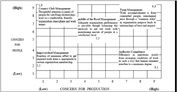 the features of managerial styles Research and practice in human resource  the key features of such a  'a cross-cultural comparison of managerial styles', journal of.