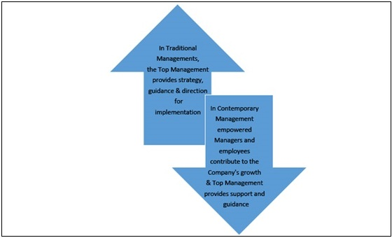 the role of top management in The success of performance management practices in any organization depend upon the commitment and involvement of the different stakeholders like top management, line.