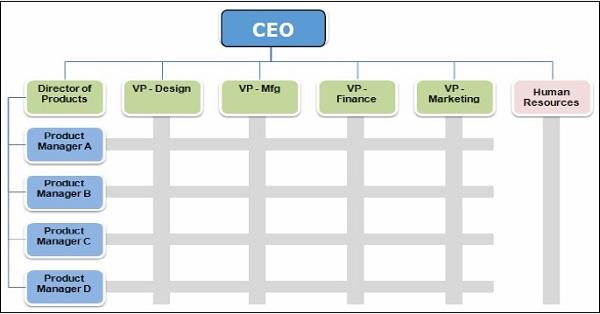 Management Principles Organizational Structure