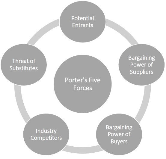 porters 5 forces and the mining industry