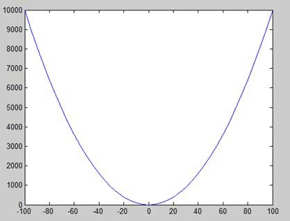 Plotting y = x^2 with less increment