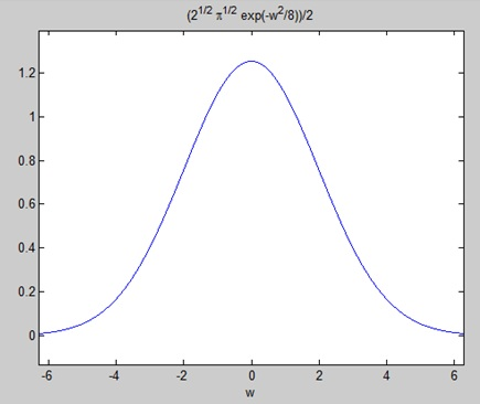 Plotting the fourier transform