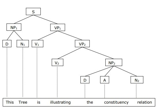 Constituency Relation