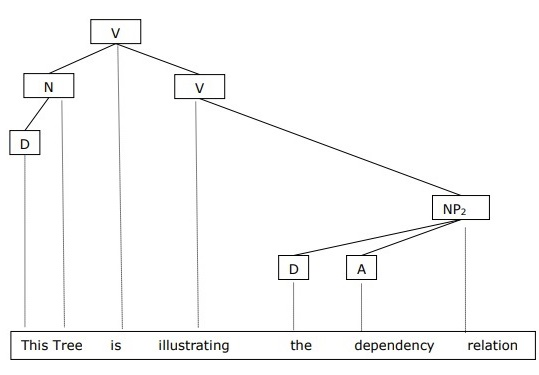 Illustrating The Dependency