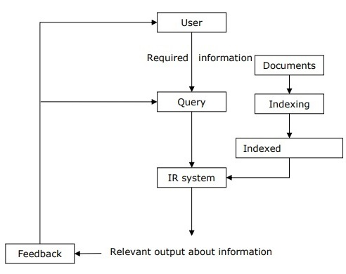 Relevant Output About Information