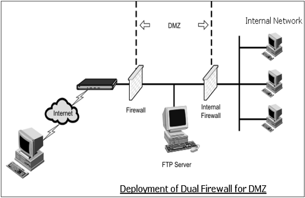 network security  u00e2 firewalls