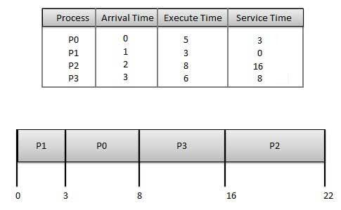 Shortest Job First Scheduling Algorithm