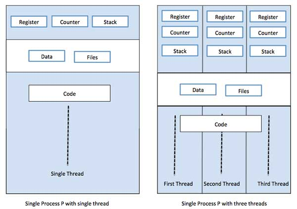 Single vs Multithreaded Process
