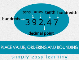 Place Value, Ordering and Rounding