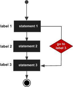 PL/SQL goto statement