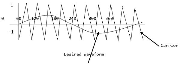 power electronics pulse width modulation