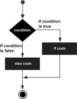 Python if...else statement