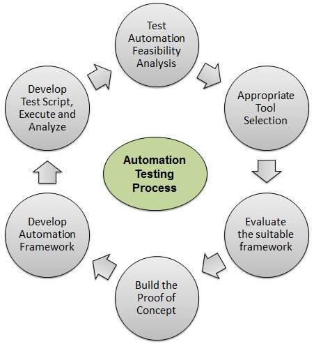 Automated Testing Process