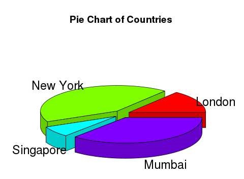 3D pie-chart