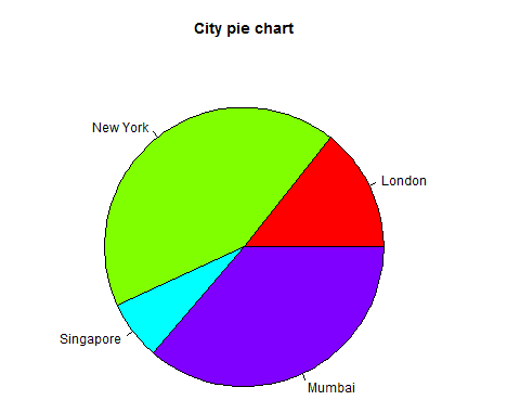 Pie-chart with title and colours