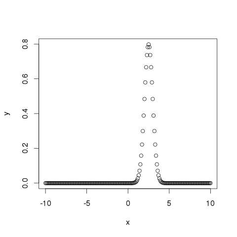 dnorm() graph