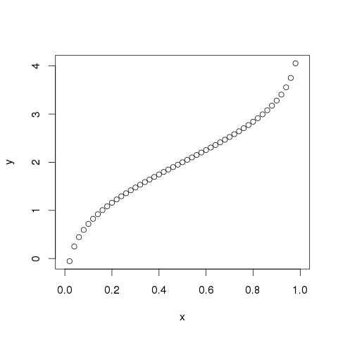 qnorm() graph