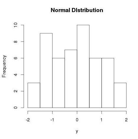 rnorm() graph