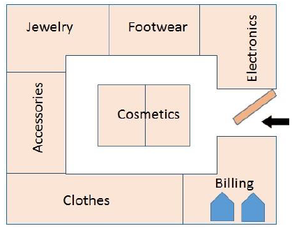 Retail management space for Retail store layout design free