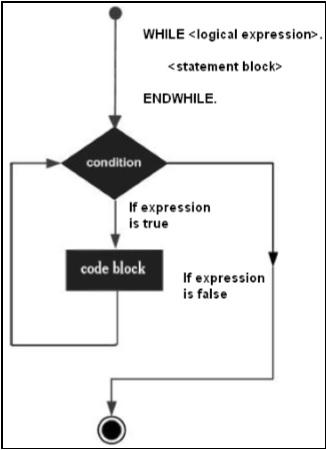 SAP ABAP  While Loop  Tutorialspoint