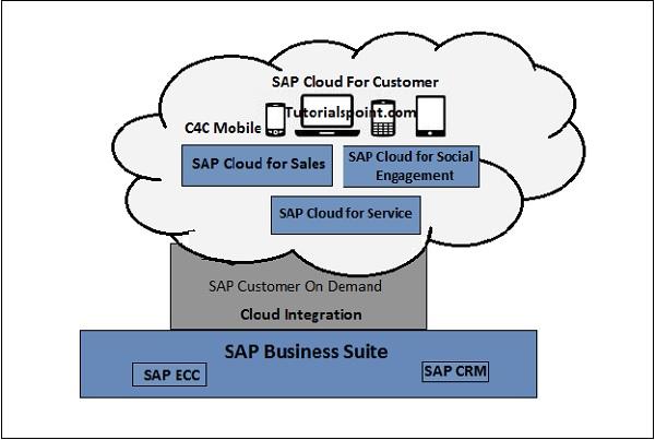 SAP C4C  Architecture