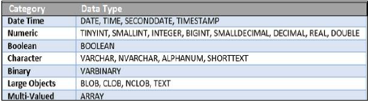 Data Types Category