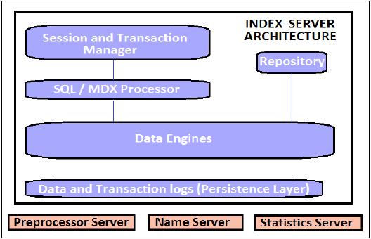 Index Server