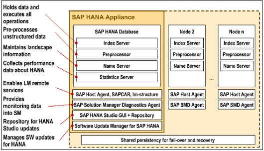 SAP Hana Core Architecture