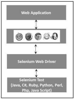 Selenium IDE 92