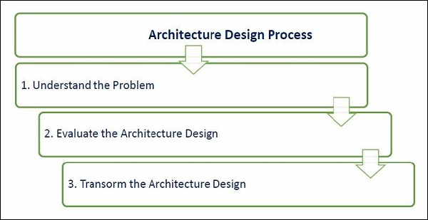 Architectural Design Of A Software System