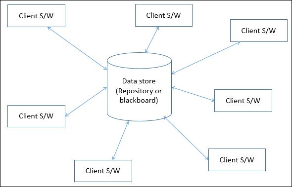 Software Architecture And Design Data Centered Architecture