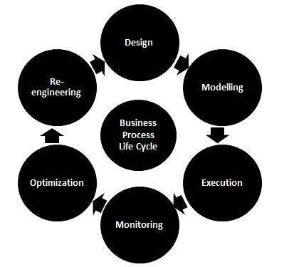 Business Process Life Cycle
