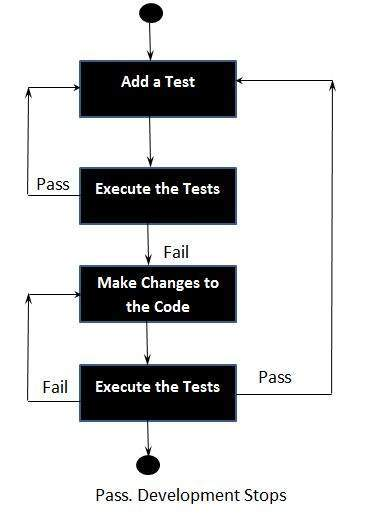 Code Driven Testing