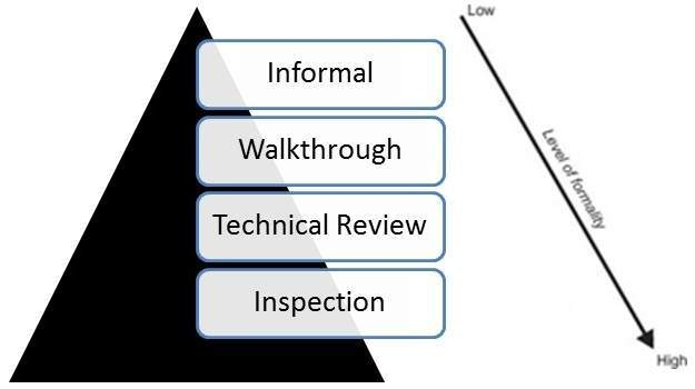 Code Inspection in Software Testing