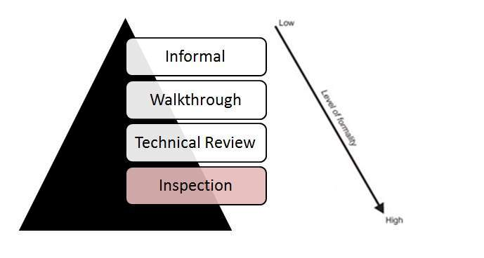 Inspection in Test Life Cycle