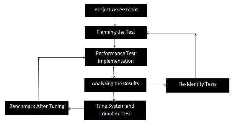 Performance testing Process in Test Life Cycle