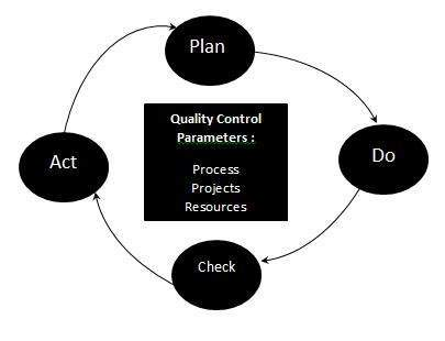 Quality Control in Test Life Cycle