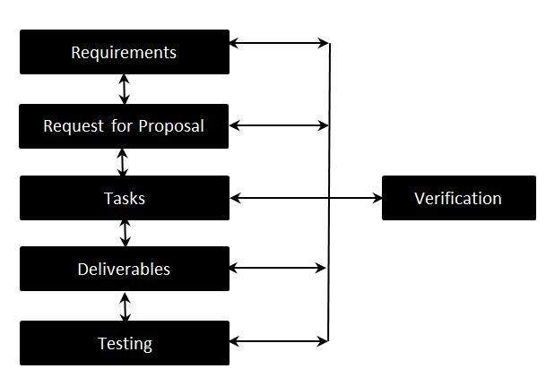 requirements traceability matrix in Test Life Cycle