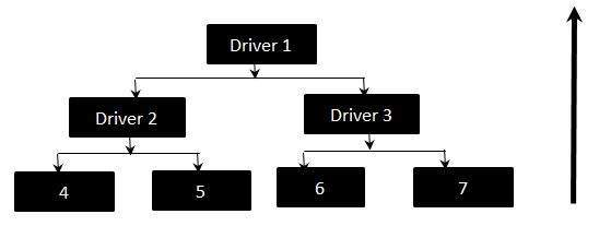 Role of Driver in Bottom Up Integration Testing
