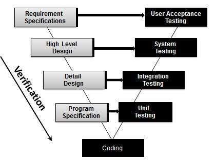 verification testing in Test Life Cycle